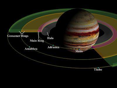Jupiter Ring System